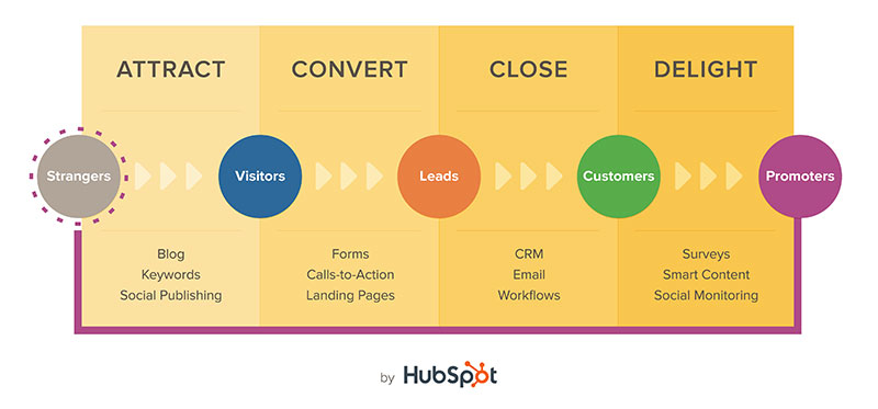 methodology-inbound-marketing