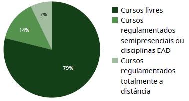 Dados-do-Mercado-de-EAD-Gráfico-Cursos
