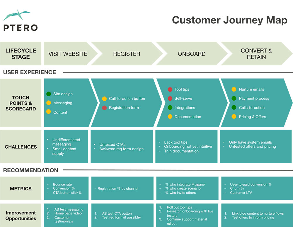 customer-journey-map-exemple