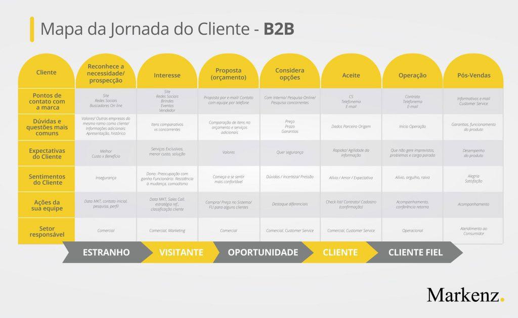 mapa-da-jornada-do-cliente-exemplo