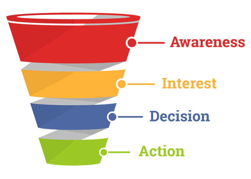 Understand how the sales funnel works