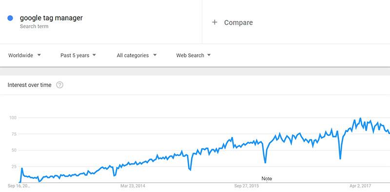 Google Tag Manager tendencias