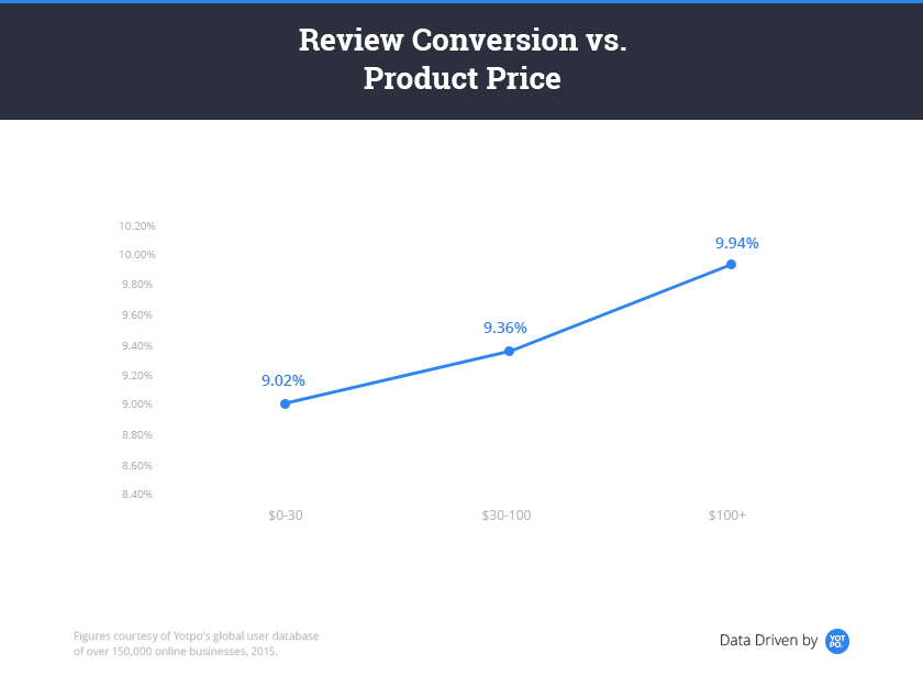 get-more-reviews-conversion