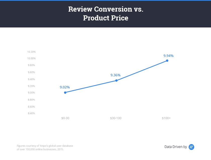 get-more-reviews-conversion