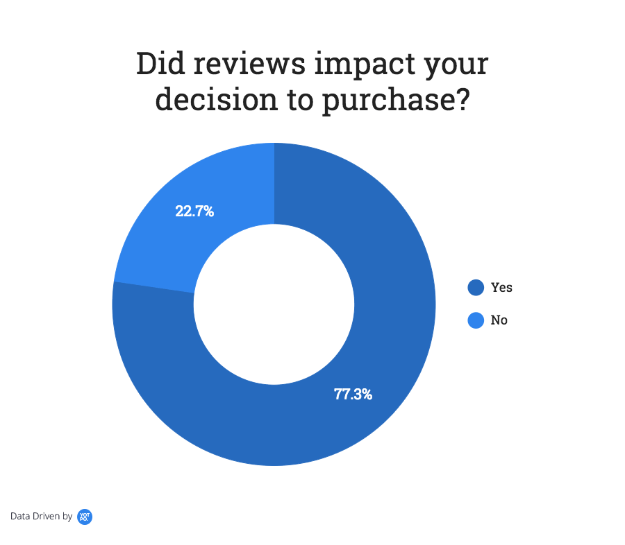 get more reviews importance