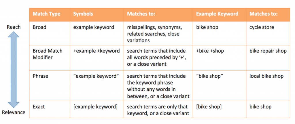 google-ads-keyword-match-types