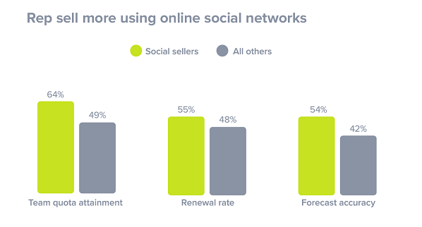 sell-on-social-networks-charts