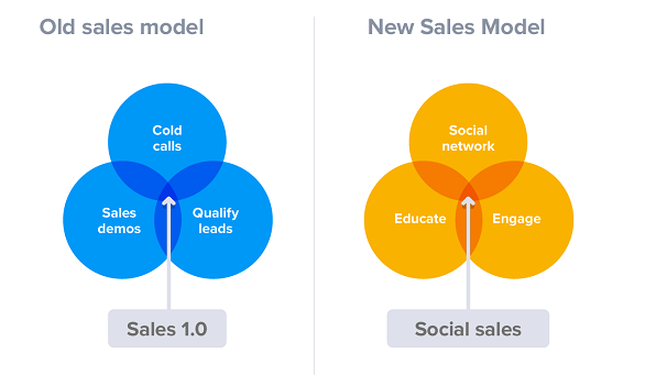 sell-on-social-networks-new-model