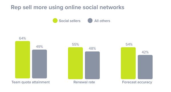 vender-nas-redes-sociais-graficos