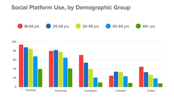 vender-nas-redes-sociais-publico