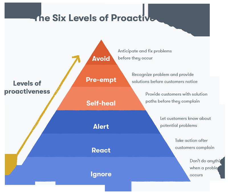 servico-de-atendimento-ao-cliente-proatividade