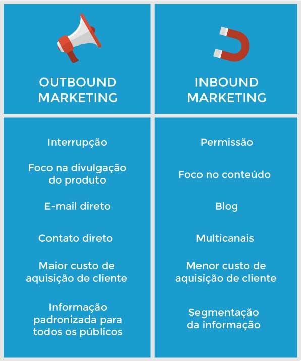 metricas-de-marketing-tipos-de-receita