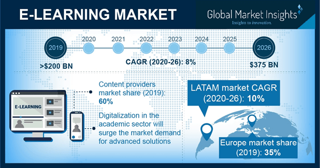 e-learning-market-global