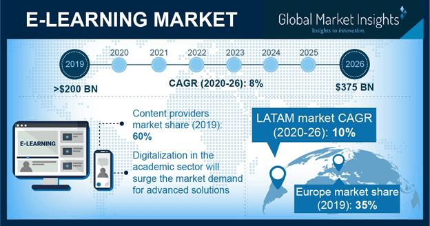 e-learning-market-global