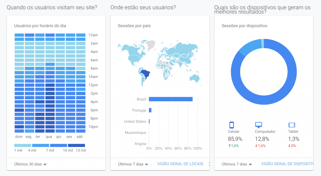 google-analytics-dados-coursifyme